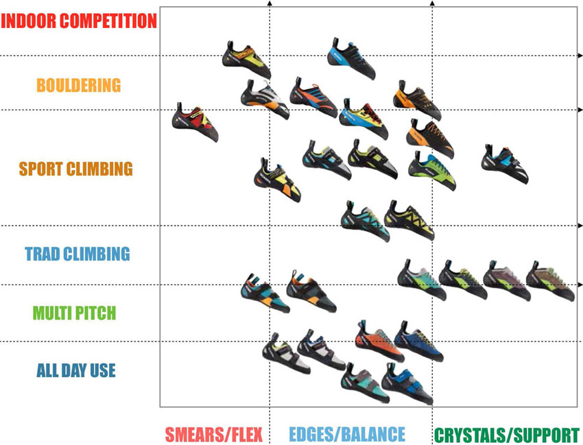 Scarpa rock shoe usage chart