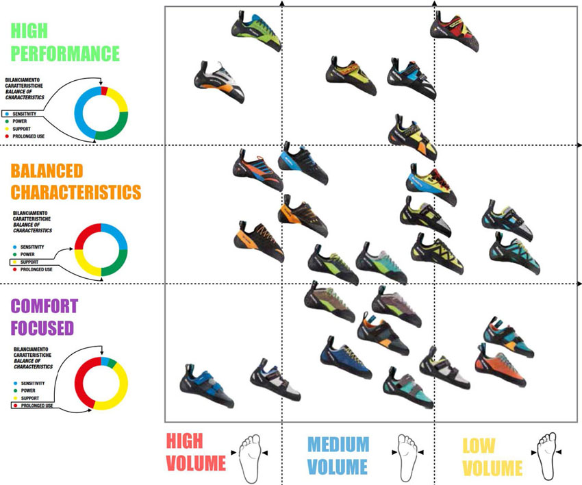 La Sportiva Climbing Shoe Size Guide.How To Choose Climbing Shoes Guide